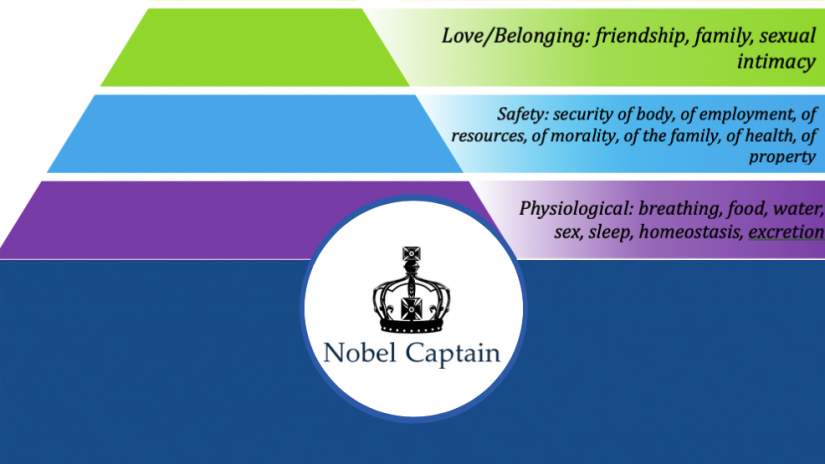 Applying Maslow's Hierarchy of Needs in the Workplace